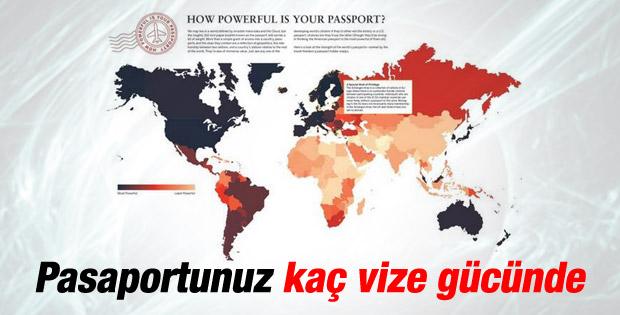Pasaportunuz kaç vize gücünde