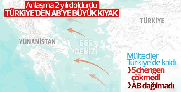 AB'nin kurtarıcısı: Türkiye sığınmacı mutabakatı