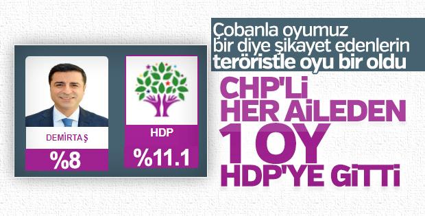 HDP'ye barajı CHP geçirdi