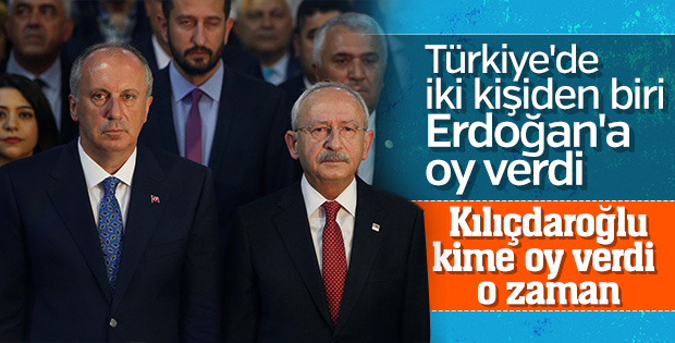 Türkiye'de iki kişiden birinin tercihi Erdoğan