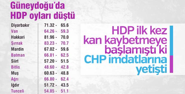 HDP'nin oyları doğuda düştü, batıda yükseldi