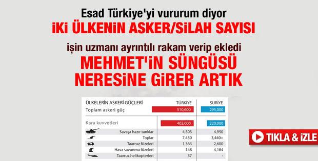 Türkiye Suriye askeri gücü karşılaştırması - izle