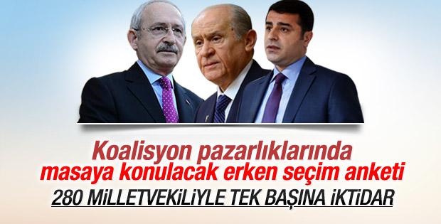 AK Parti'nin son seçim anketi