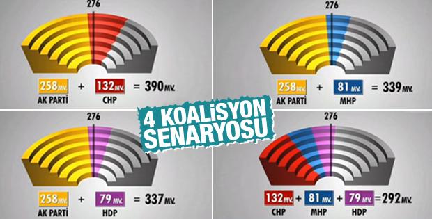 Seçim sonrası 4 koalisyon senaryosu