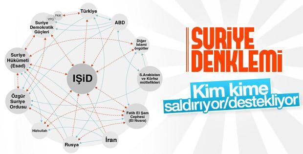 Suriye'deki dünya savaşı