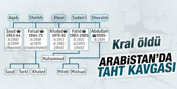 Kral Abdullah'ın tahtına kim oturacak
