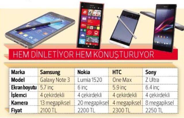 Büyük ekranlı akıllı telefon karşılaştırması