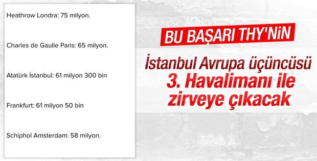 İstanbul hava yolu taşımacılığında Avrupa 3'üncüsü