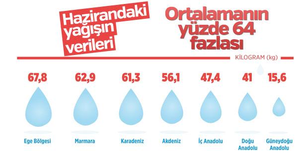 Türkiye son yılların en yağışı haziranını yaşadı