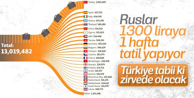 Rus turistlerin tatil tercihleri