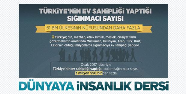 Türkiye, BM üyesi 61 ülkeye bedel