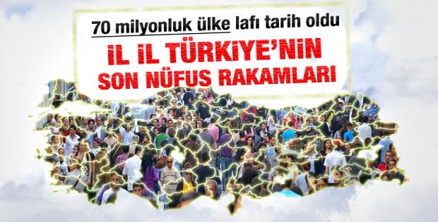 Türkiye'nin 2012 yılı nüfusu açıklandı