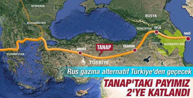 Türkiye'nin TANAP'taki payı arttı