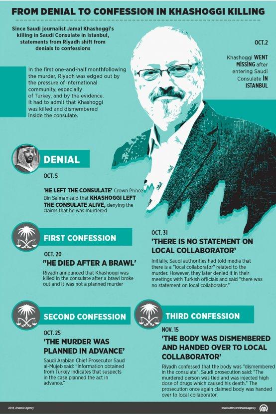 CIA: Saudi Crown Prince ordered Khashoggi's murder