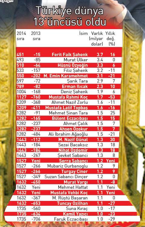 Küresel Zenginler Listesi'nde 32 Türk var